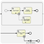 BPMN (Business Process Model and Notation)